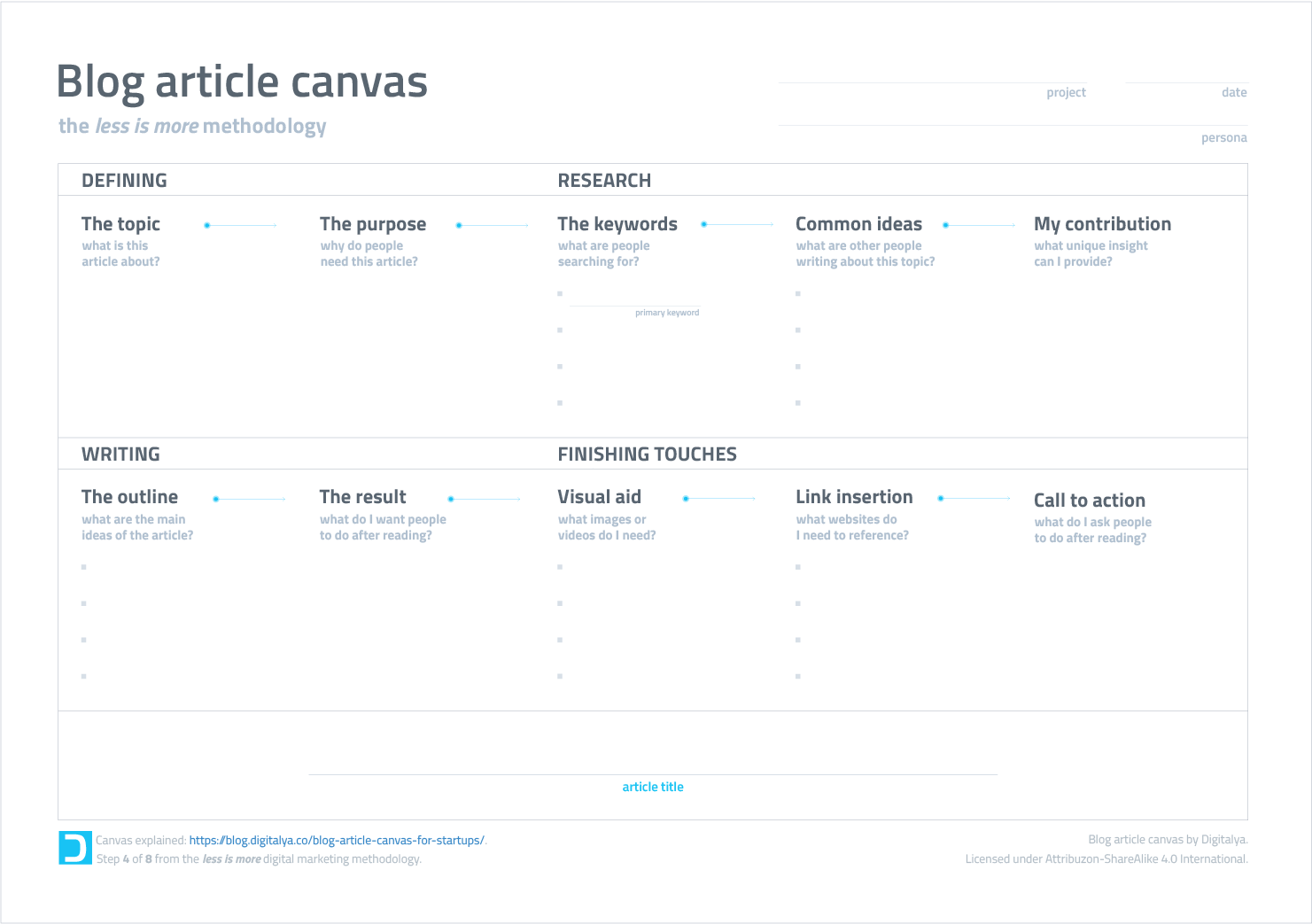 How to write an article for your business blog - Canvas