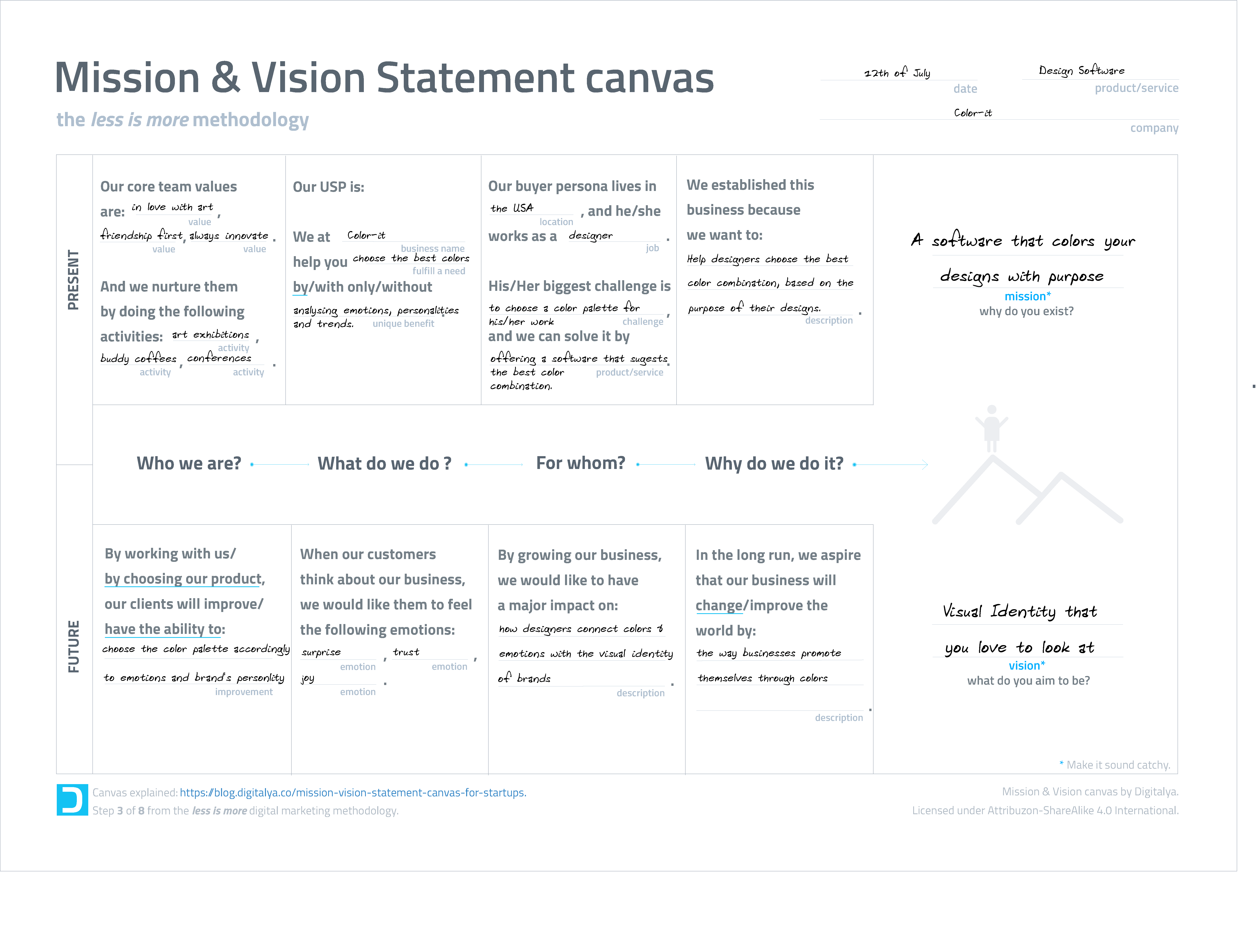 mission-vision-canvas-for-startups-example-final