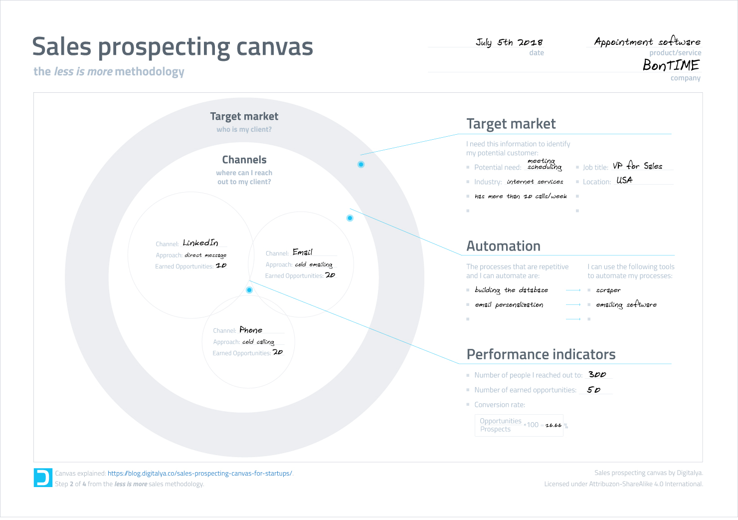 sales-prospecting-canvas-example-1