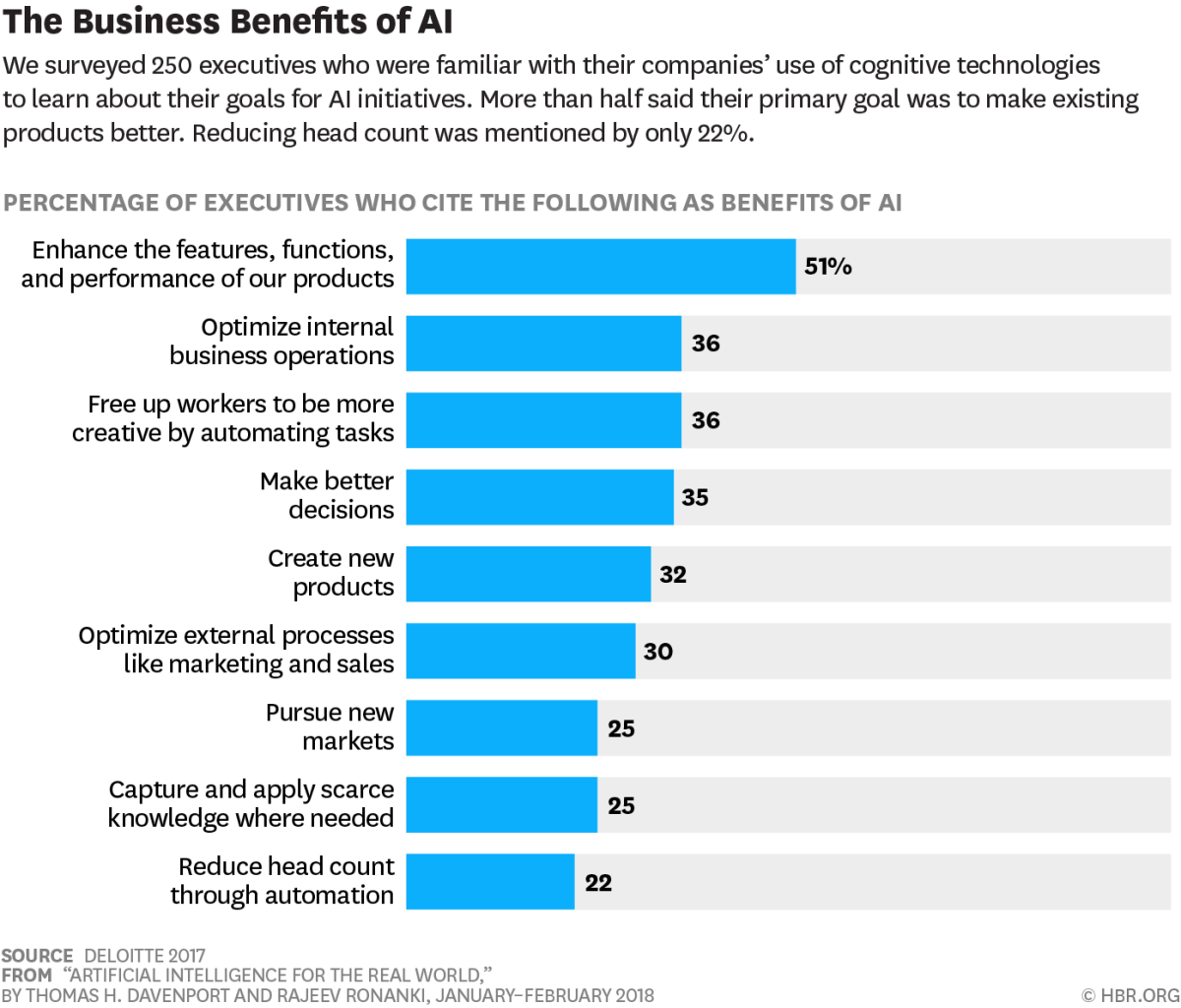 the-business-benefits-of-AI-HBR-survey