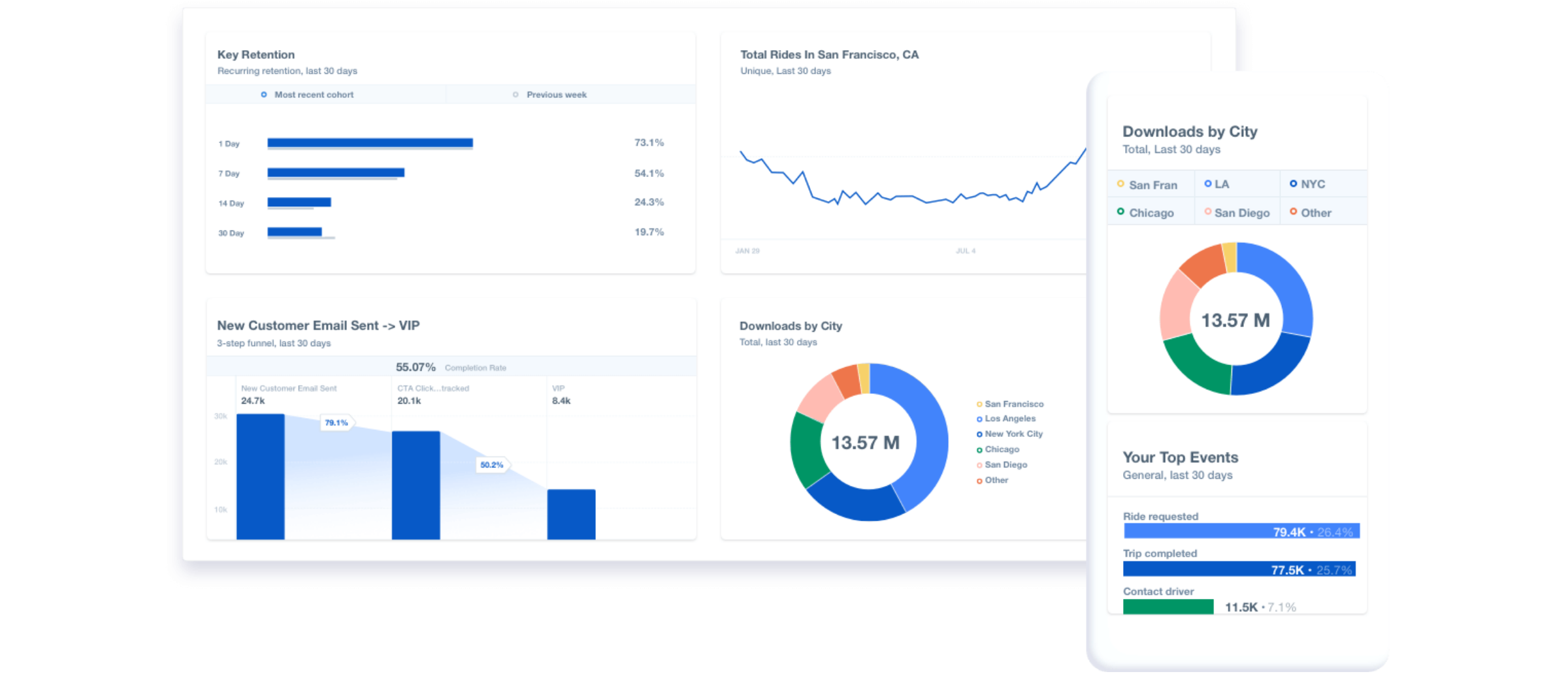 Mixpanel-advanced-analytics-screen