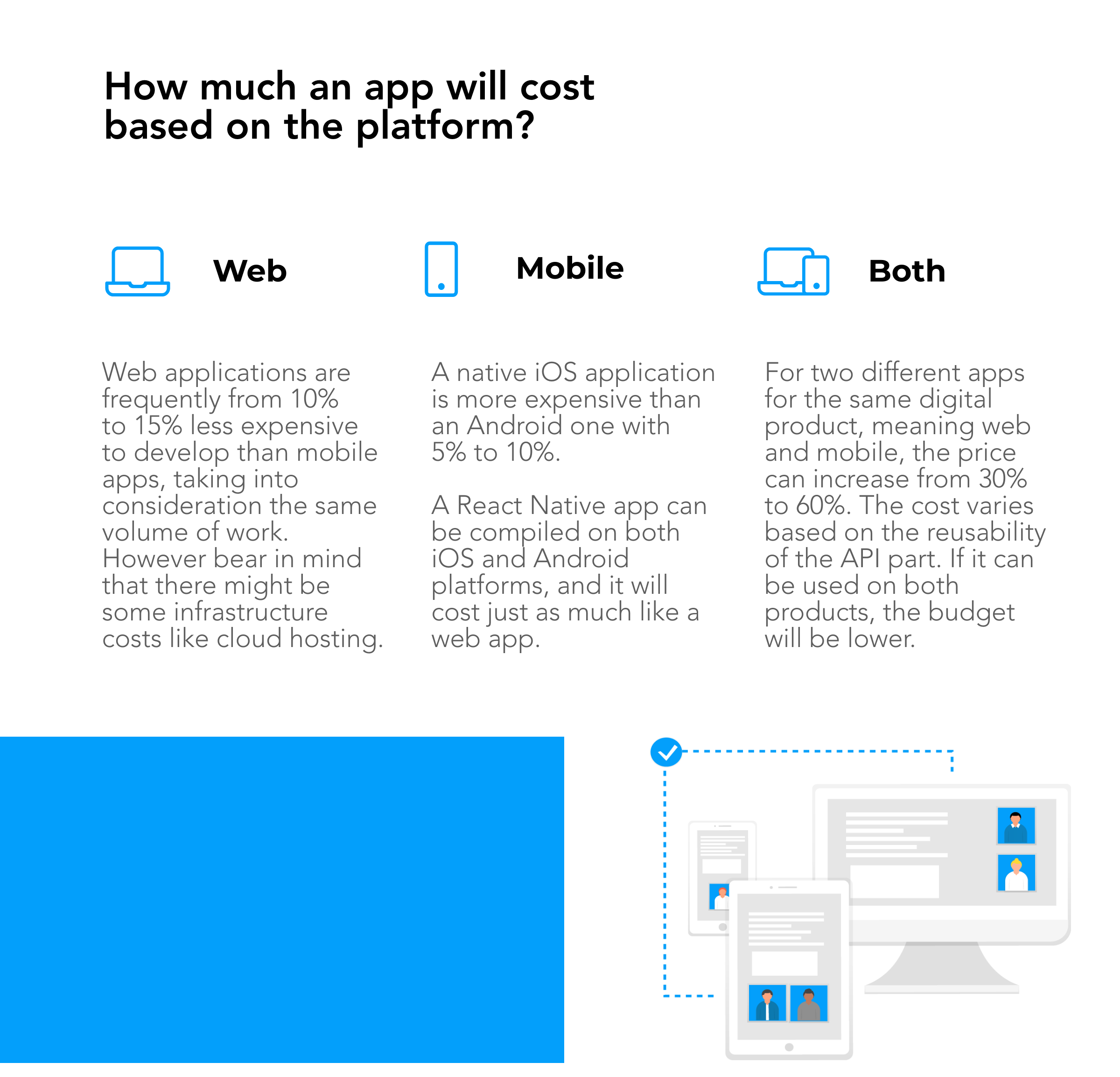 Cost-of-Web-development-vs-mobile-vs-both